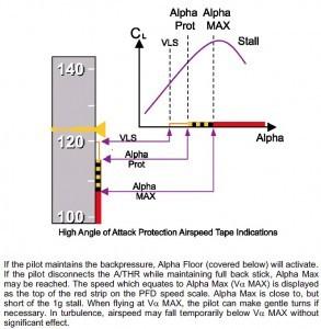 A320 Alpha Floor
