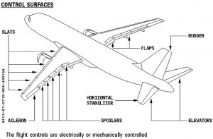 Airbus flight controls