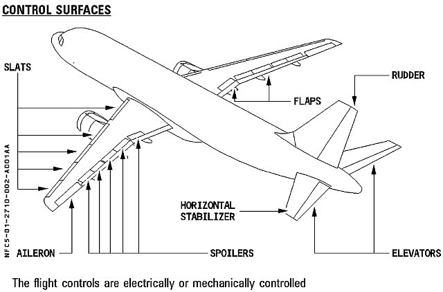 Diagram Of Airplane Seats