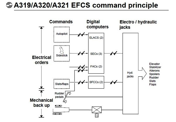 EADS_Airbus_A319_A320_A321_EFCS_command_opt600x416_Airbus airbus fly by wire systems explained pmflight harley fly by wire diagram at nearapp.co