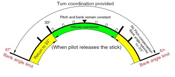 Airbus Fly-By-Wire Systems Explained - PMFlight